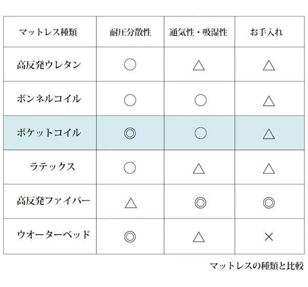 ショート丈にも対応した薄型日本製ポケットコイルマットレス 開墾設置無料を通販で激安販売