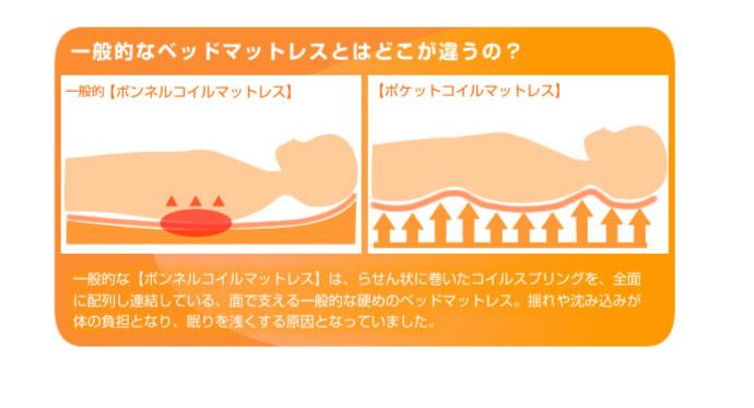 三つ折りポケットコイルマットレス:スリムタイプを通販で激安販売